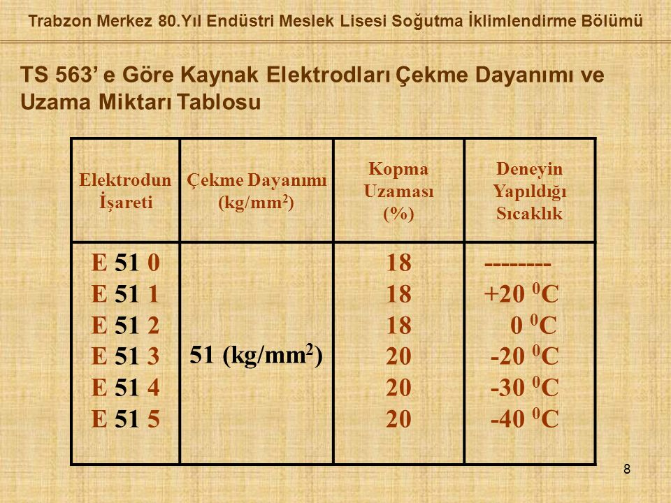 8 Elektrodun İşareti Çekme Dayanımı (kg/mm 2 ) Kopma Uzaması (%) Deneyin Yapıldığı Sıcaklık E 51 0 E 51 1 E 51 2 E 51 3 E 51 4 E 51 5 51 (kg/mm 2 ) 18 20 -------- +20 0 C 0 0 C -20 0 C -30 0 C -40 0 C TS 563' e Göre Kaynak Elektrodları Çekme Dayanımı ve Uzama Miktarı Tablosu