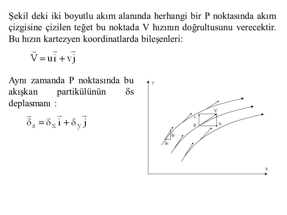 Akım Çizgisi Belirli bir t anında akışkan akımı içinde çeşitli konumlardaki akışkan partiküllerinin hız vektörlerine teğet olarak çizilen çizgilere akım çizgisi adı verilir.
