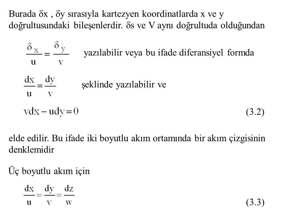 V u v xx yy x y p Şekil deki iki boyutlu akım alanında herhangi bir P noktasında akım çizgisine çizilen teğet bu noktada V hızının doğrultusunu verecektir.