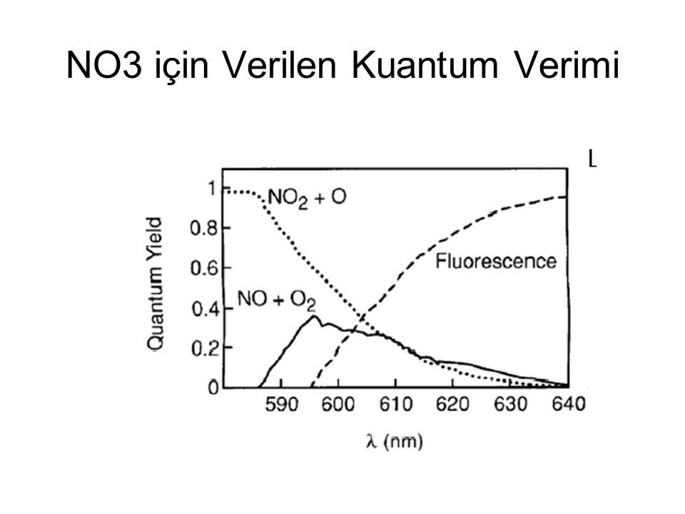 NO3 için Verilen Kuantum Verimi