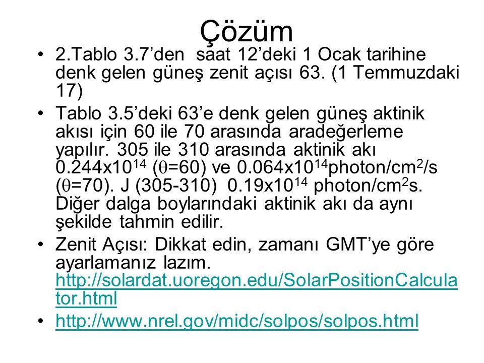 Çözüm 2.Tablo 3.7'den saat 12'deki 1 Ocak tarihine denk gelen güneş zenit açısı 63.