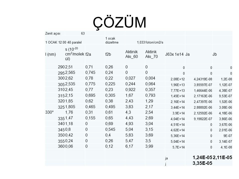 ÇÖZÜM Zenit açısı63 1 OCAK 12:00 40 paralel 1 ocak düzeltme1,033foton/cm2/s l (nm) s (10 -20 cm 2 /molek ül) f2af2b Aktinik Akı_60 Aktink Akı_70 J63x 1e14JaJb 2902,510,710,2600 000 295 2,5650,7450,2400 000 3002,620,780,220,0270,004 2,08E+124,24319E-081,2E-08 305 2,5350,7750,2250,2440,064 1,96E+133,85597E-071,12E-07 3102,450,770,230,9220,357 7,77E+131,46644E-064,38E-07 315 2,150,6950,3051,670,793 1,45E+142,17163E-069,53E-07 3201,850,620,382,431,29 2,16E+142,47397E-061,52E-06 325 1,8050,4650,4953,832,17 3,44E+142,88892E-063,08E-06 330*1,760,310,614,32,54 3,9E+142,12592E-064,18E-06 335 1,470,1550,654,432,69 4,04E+149,19822E-073,86E-06 3401,1800,694,933,04 4,51E+1403,67E-06 345 0,800,5455,043,15 4,62E+1402,01E-06 3500,4200,45,833,69 5,36E+1409E-07 355 0,2400,265,473,5 5,04E+1403,14E-07 3600,0600,126,173,99 5,7E+1404,1E-08 ja 1,24E-052,11E-05 j 3,35E-05