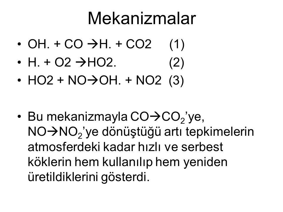 Mekanizmalar OH.+ CO  H. + CO2 (1) H. + O2  HO2.