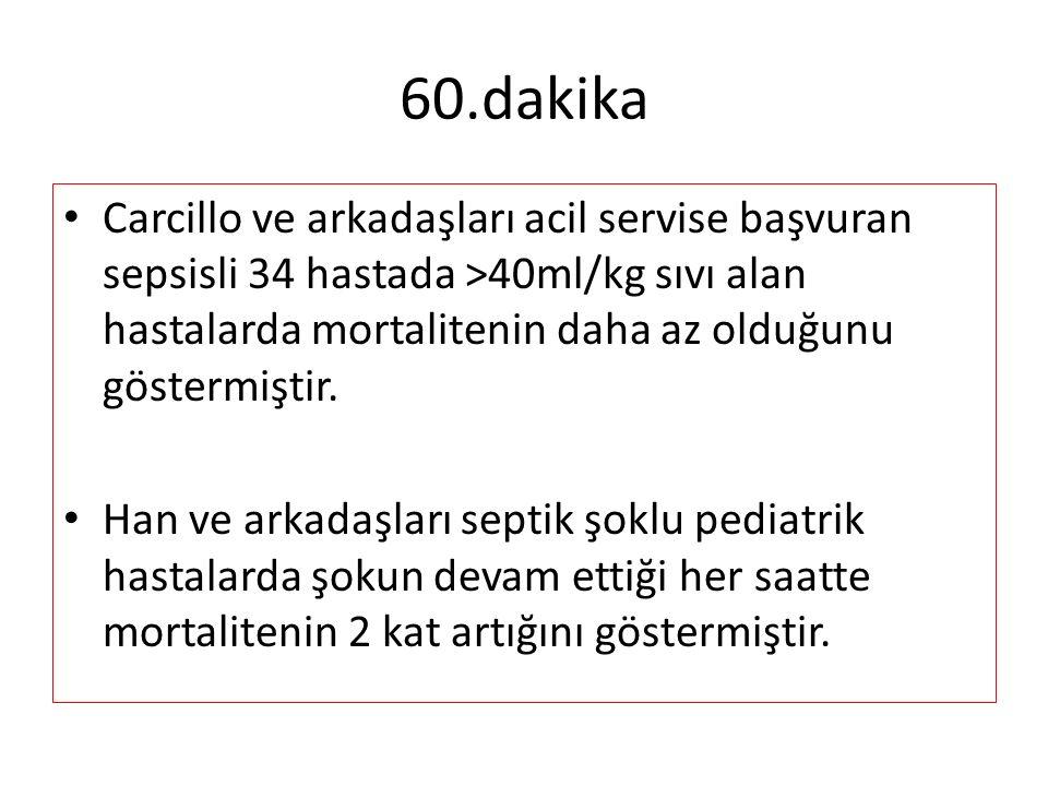 60.dakika Carcillo ve arkadaşları acil servise başvuran sepsisli 34 hastada >40ml/kg sıvı alan hastalarda mortalitenin daha az olduğunu göstermiştir.