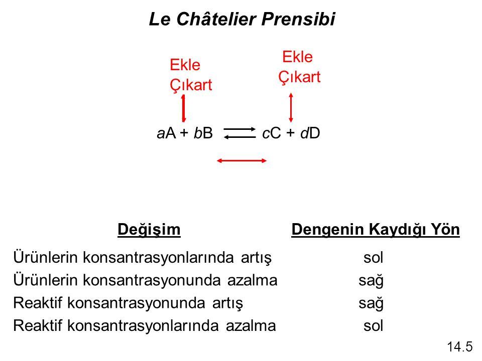 Le Châtelier Prensibi DeğişimDengenin Kaydığı Yön Ürünlerin konsantrasyonlarında artışsol Ürünlerin konsantrasyonunda azalmasağ Reaktif konsantrasyonlarında azalma Reaktif konsantrasyonunda artışsağ sol 14.5 aA + bB cC + dD Ekle Çıkart