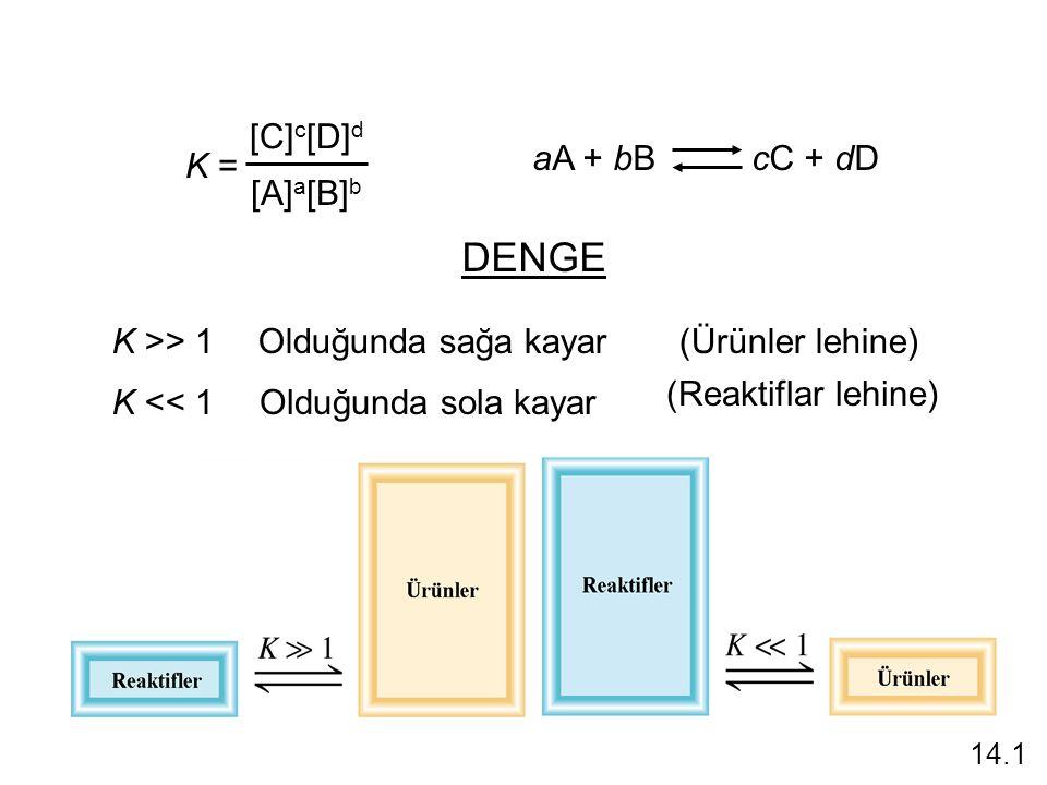 K >> 1 K << 1 Olduğunda sağa kayar(Ürünler lehine) Olduğunda sola kayar (Reaktiflar lehine) DENGE K = [C] c [D] d [A] a [B] b aA + bB cC + dD 14.1