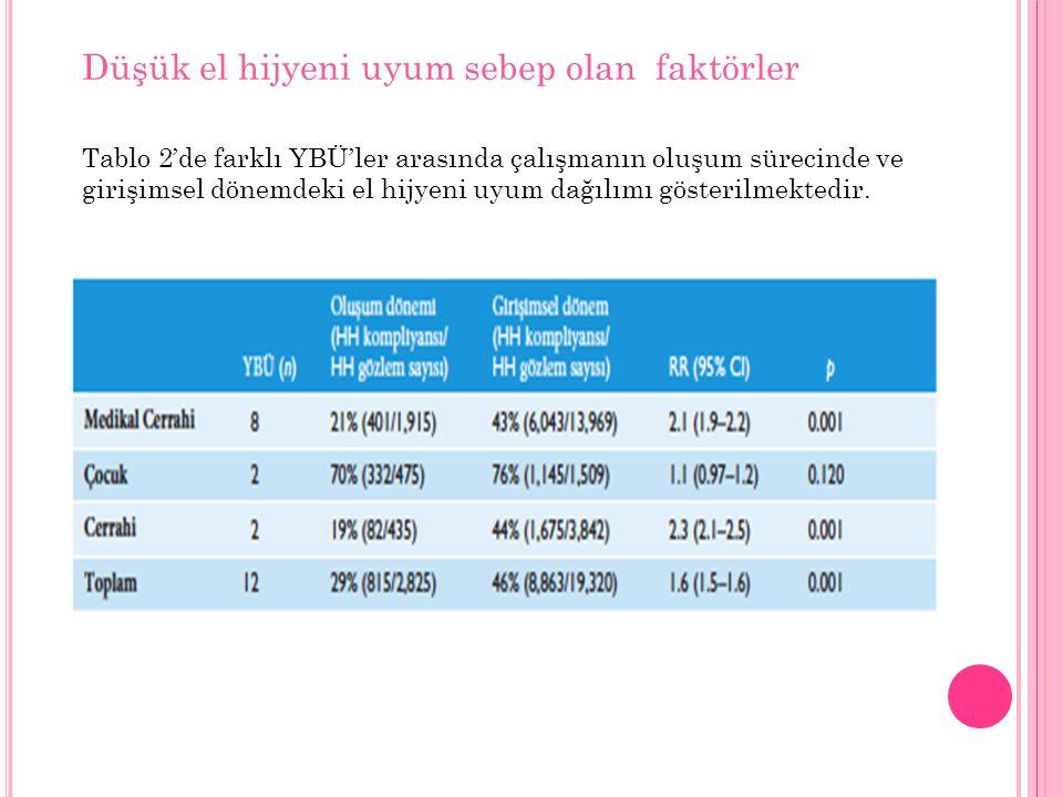 Düşük el hijyeni uyum sebep olan faktörler Tablo 2'de farklı YBÜ'ler arasında çalışmanın oluşum sürecinde ve girişimsel dönemdeki el hijyeni uyum dağılımı gösterilmektedir.