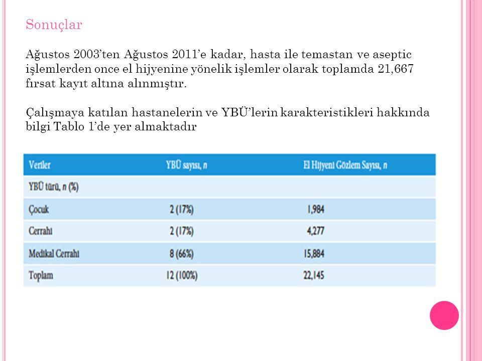 Kapanış Bu çalışma göstermiştir ki, IMHHA uygulamaları, Türkiye'de 11 şehirdeki 12 hastanenin toplamda 12 adet YBÜ'sünde el hijyeni uyumu iyileştirmiştir.