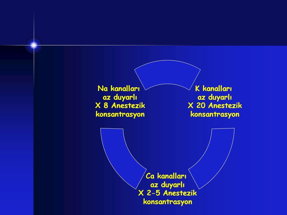 K kanalları az duyarlı X 20 Anestezik konsantrasyon Ca kanalları az duyarlı X 2-5 Anestezik konsantrasyon Na kanalları az duyarlı X 8 Anestezik konsan