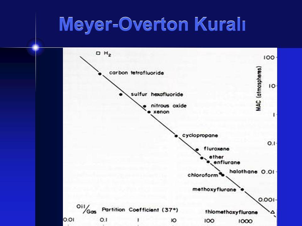 Meyer-Overton Kuralı