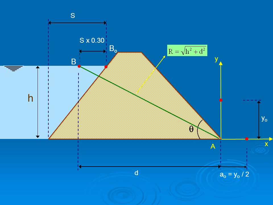 h  S BoBo d x y A yoyo a o = y o / 2 B