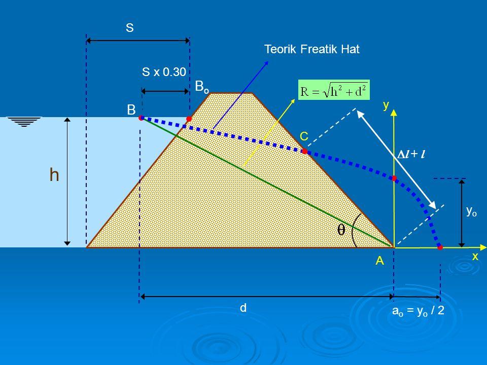 h  S BoBo S x 0.30 d x y A yoyo a o = y o / 2 Teorik Freatik Hat  l + l C B