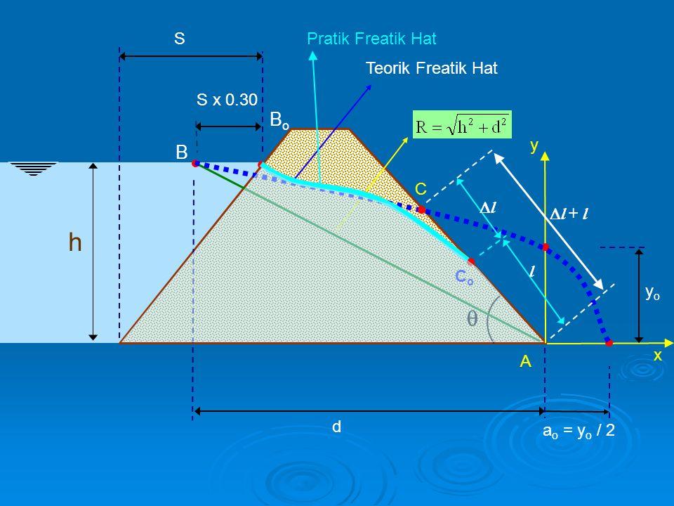 h  S BoBo S x 0.30 d x y A yoyo a o = y o / 2 Teorik Freatik Hat  l + l C l ll CoCo Pratik Freatik Hat B