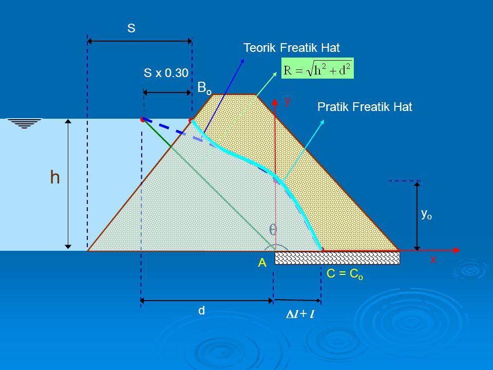 h  A S BoBo S x 0.30 d x y yoyo  l + l Teorik Freatik Hat C = C o Pratik Freatik Hat