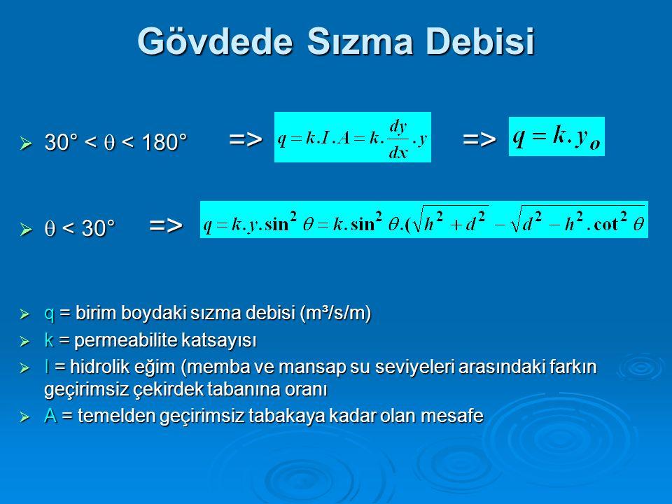 Gövdede Sızma Debisi  30° =>      q = birim boydaki sızma debisi (m³/s/m)  k = permeabilite katsayısı  I = hidrolik eğim (memba ve mansap su s