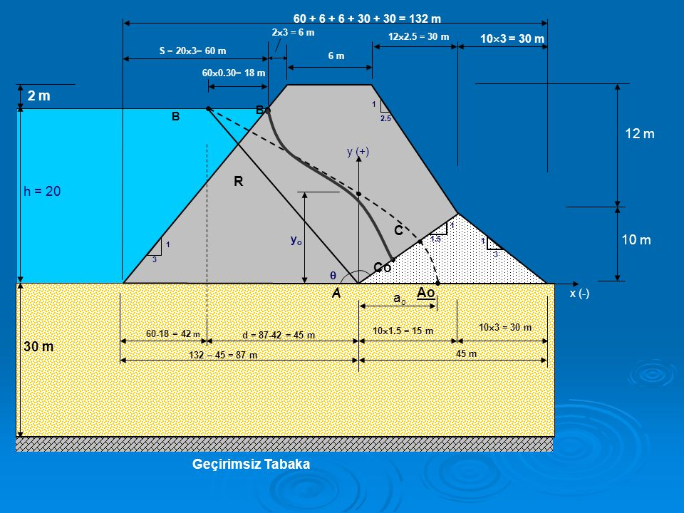 1 3 1 1.5 1 2.5 3 1 6 m Geçirimsiz Tabaka 12 m 10 m 2 m h = 20 30 m 60  0.30= 18 m B Bo S = 20  3= 60 m d = 87-42 = 45 m 60-18 = 42 m 10  1.5 = 15