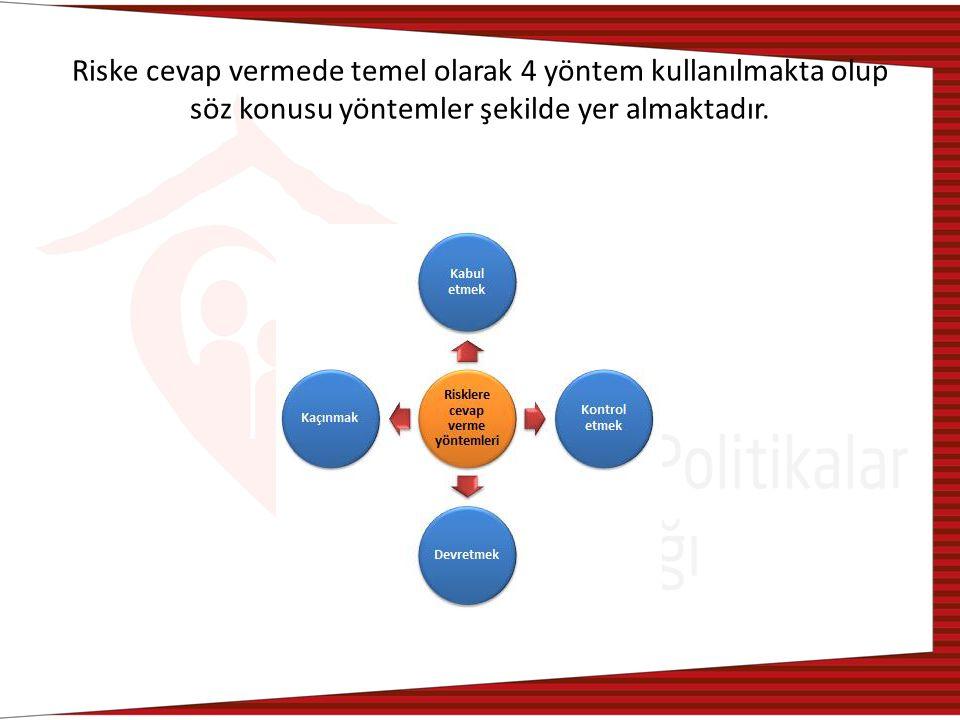 Riske cevap vermede temel olarak 4 yöntem kullanılmakta olup söz konusu yöntemler şekilde yer almaktadır.