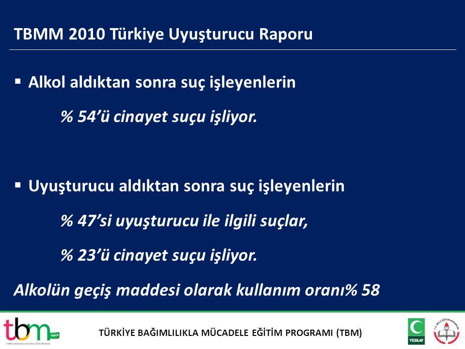 TBMM 2010 Türkiye Uyuşturucu Raporu  Alkol aldıktan sonra suç işleyenlerin % 54'ü cinayet suçu işliyor.