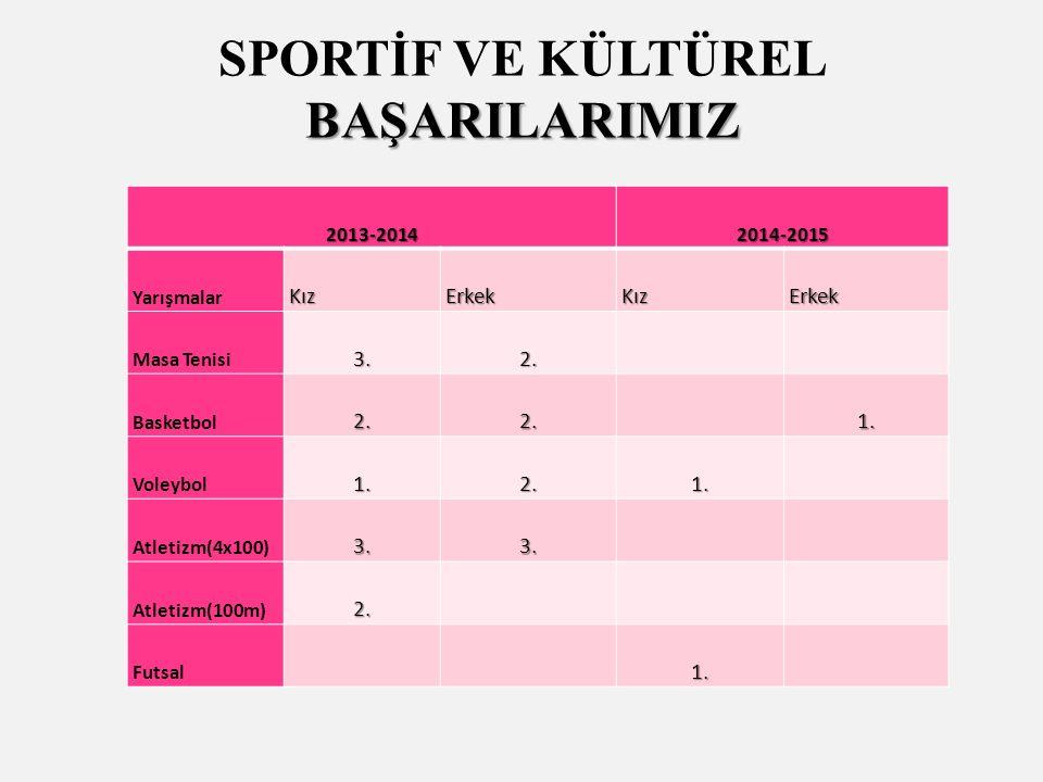 BAŞARILARIMIZ SPORTİF VE KÜLTÜREL BAŞARILARIMIZ 2013-20142014-2015 YarışmalarKızErkekKızErkek Masa Tenisi3.2.