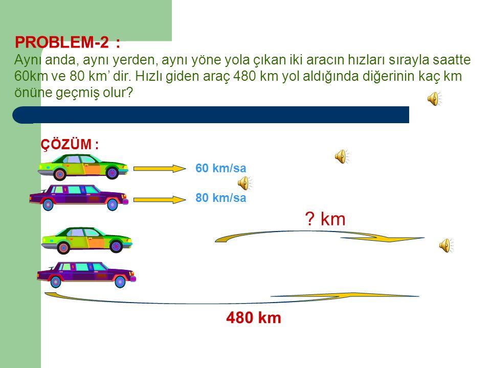 PROBLEM-2 : Aynı anda, aynı yerden, aynı yöne yola çıkan iki aracın hızları sırayla saatte 60km ve 80 km' dir.