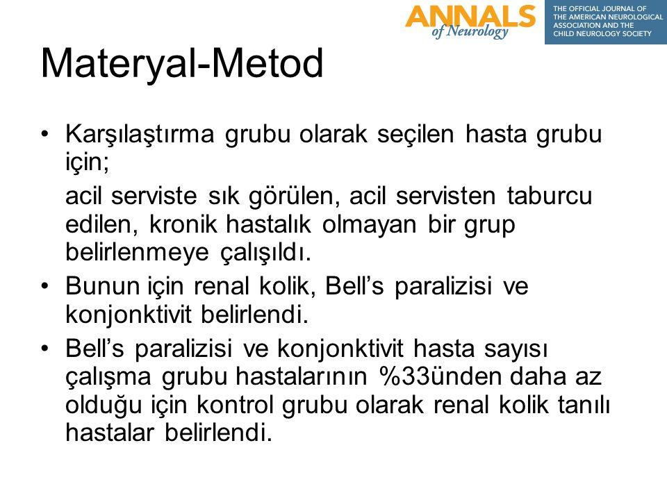 Materyal-Metod Karşılaştırma grubu olarak seçilen hasta grubu için; acil serviste sık görülen, acil servisten taburcu edilen, kronik hastalık olmayan bir grup belirlenmeye çalışıldı.