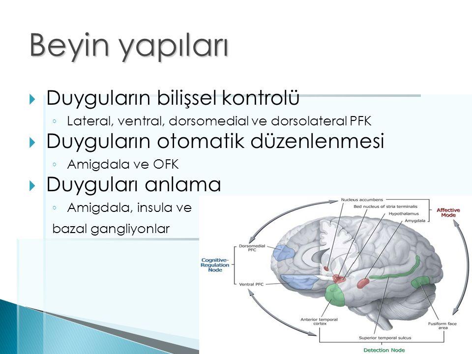 Beyin yapıları  Duyguların bilişsel kontrolü ◦ Lateral, ventral, dorsomedial ve dorsolateral PFK  Duyguların otomatik düzenlenmesi ◦ Amigdala ve OFK