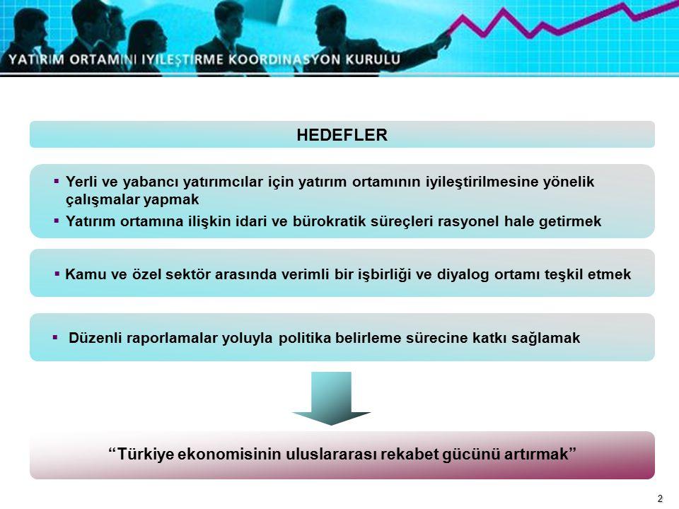 2 HEDEFLER  Yerli ve yabancı yatırımcılar için yatırım ortamının iyileştirilmesine yönelik çalışmalar yapmak  Yatırım ortamına ilişkin idari ve bürokratik süreçleri rasyonel hale getirmek  Düzenli raporlamalar yoluyla politika belirleme sürecine katkı sağlamak  Kamu ve özel sektör arasında verimli bir işbirliği ve diyalog ortamı teşkil etmek Türkiye ekonomisinin uluslararası rekabet gücünü artırmak