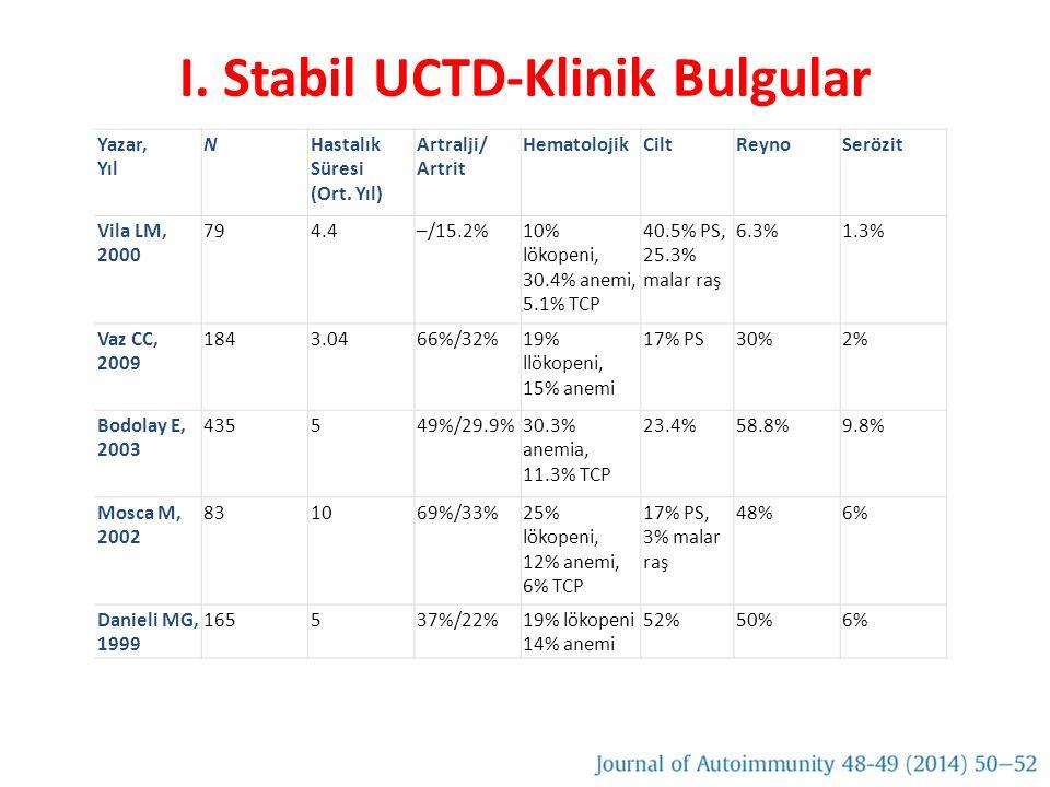 I. Stabil UCTD-Klinik Bulgular Yazar, Yıl NHastalık Süresi (Ort. Yıl) Artralji/ Artrit HematolojikCiltReynoSerözit Vila LM, 2000 794.4–/15.2%10% lökop