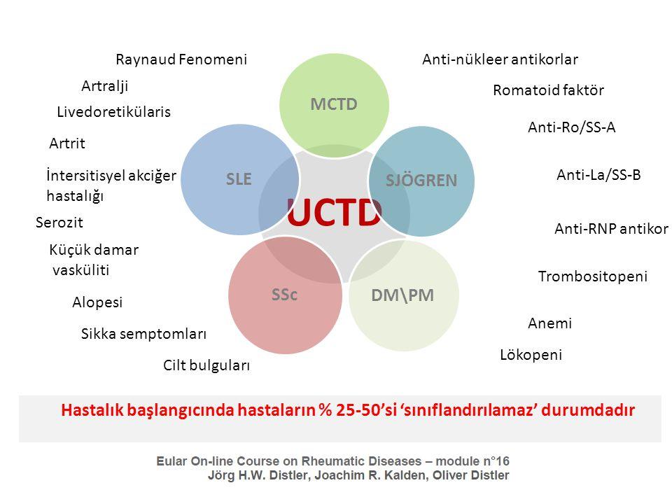 2001'de önerilen ön kriterler – Sınıflama kriterlerini yerine getirmeyen ancak BDH düşündüren belirti ve bulgular – Pozitif ANA'lar – En az 3 yıl hastalık süresi Bu kriterler stabil UCTD'i diffüz BDH'nın inkomplet yada erken formlarından, çakışma sendromlarından ayıramaz Olası çözüm dışlama kriterleri kullanmak olabilir Yeni RA, SLE, SSc sınıflandırma kriterlerinin UCTD çerçevesinin daha iyi çizilebilmesine katkısı olabilir Undiferansiye artritler genellikle bu grup içinde sınıflandırılmaz CCP(+) Artrit % 80-85 RA %90-95 RA 1 yıl3 yıl