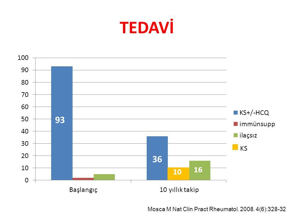 TEDAVİ 93 16 10 Başlangıç10 yıllık takip Mosca M Nat Clin Pract Rheumatol. 2008. 4(6):328-32