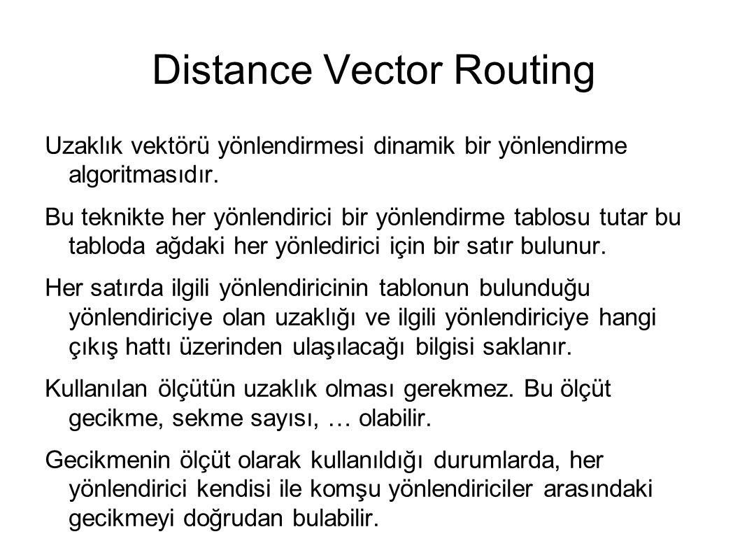 Distance Vector Routing Uzaklık vektörü yönlendirmesi dinamik bir yönlendirme algoritmasıdır.