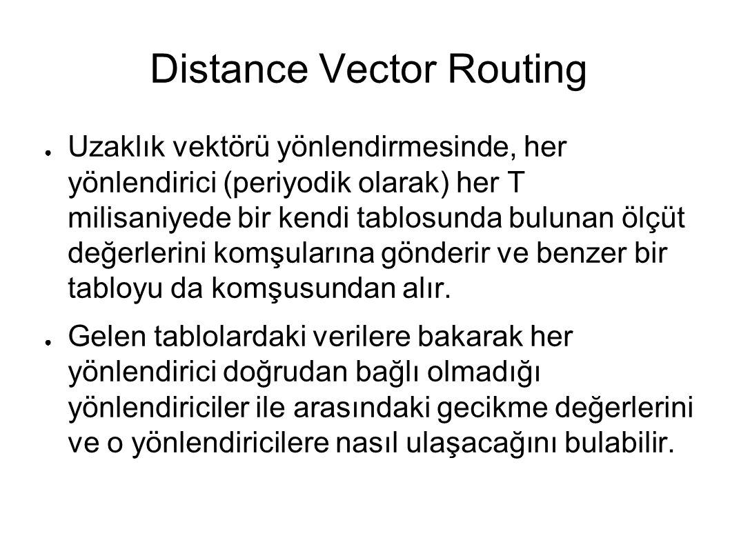 Distance Vector Routing ● Uzaklık vektörü yönlendirmesinde, her yönlendirici (periyodik olarak) her T milisaniyede bir kendi tablosunda bulunan ölçüt değerlerini komşularına gönderir ve benzer bir tabloyu da komşusundan alır.
