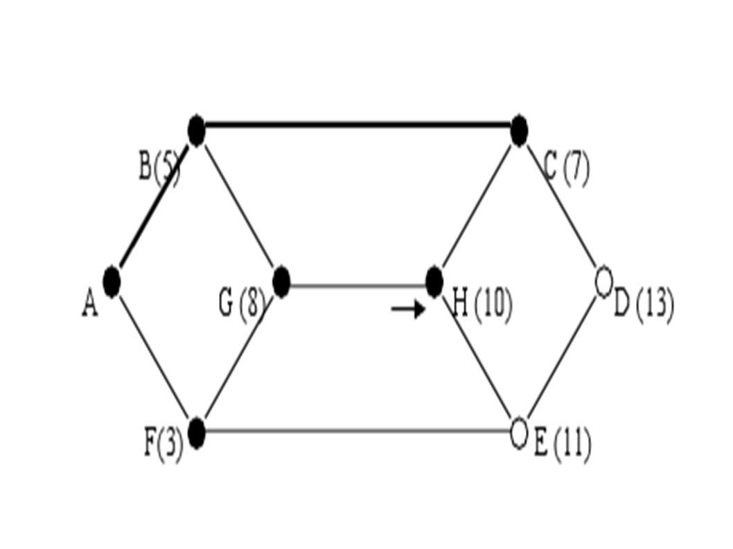 Örnek ● Örnek olarak topoloji üzerindeki değerlerin bir anlık gecikme değerleri olduğunu ve ağın çok çok kısa bir süre önce aktif hale geldiğini varsayalım.