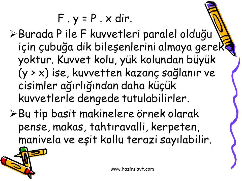 www.hazirslayt.com F.y = P. x dir.