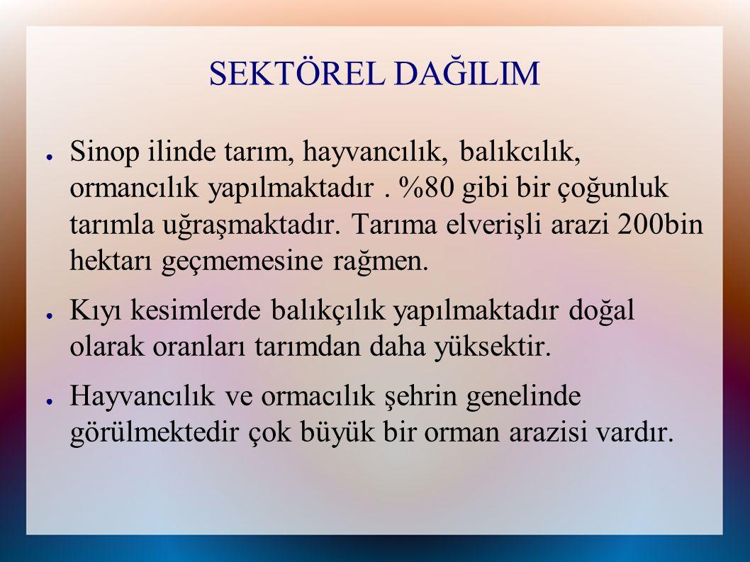 SEKTÖREL DAĞILIM ● Sinop ilinde tarım, hayvancılık, balıkcılık, ormancılık yapılmaktadır. %80 gibi bir çoğunluk tarımla uğraşmaktadır. Tarıma elverişl