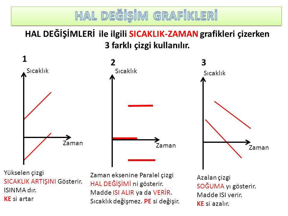 HAL DEĞİŞİMLERİ ile ilgili SICAKLIK-ZAMAN grafikleri çizerken 3 farklı çizgi kullanılır. Yükselen çizgi SICAKLIK ARTIŞINI Gösterir. ISINMA dır. KE si