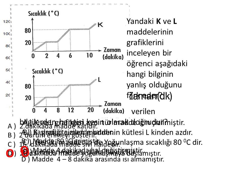 Yanda Sıcaklık – Zaman grafiği çizilen saf madde için aşağıdaki bilgilerden hangisi Yanlıştır? A ) 2.dakikada madde katıdır. B ) 2 durum erimeyi göste