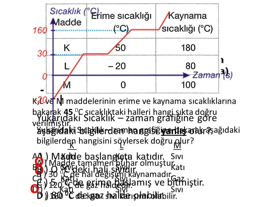 Yukarıdaki Sıcaklık – zaman grafiğine göre aşağıdaki bilgilerden hangisi yanlış olur? A ) Madde başlangıçta katıdır. B ) O 0 C deki hali sıvıdır. C )