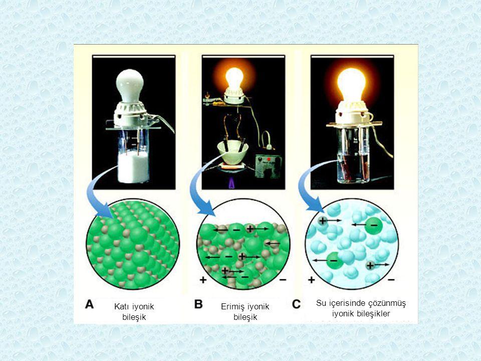 Katı iyonik bileşik Erimiş iyonik bileşik Su içerisinde çözünmüş iyonik bileşikler