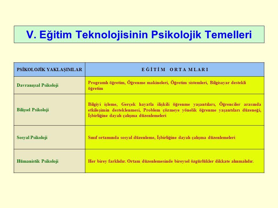 V. Eğitim Teknolojisinin Psikolojik Temelleri PSİKOLOJİK YAKLAŞIMLARE Ğ İ T İ M O R T A M L A R I Davranışsal Psikoloji Programlı öğretim, Öğrenme mak