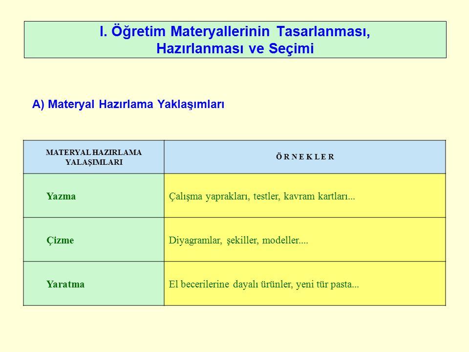 I. Öğretim Materyallerinin Tasarlanması, Hazırlanması ve Seçimi A) Materyal Hazırlama Yaklaşımları MATERYAL HAZIRLAMA YALAŞIMLARI Ö R N E K L E R Yazm