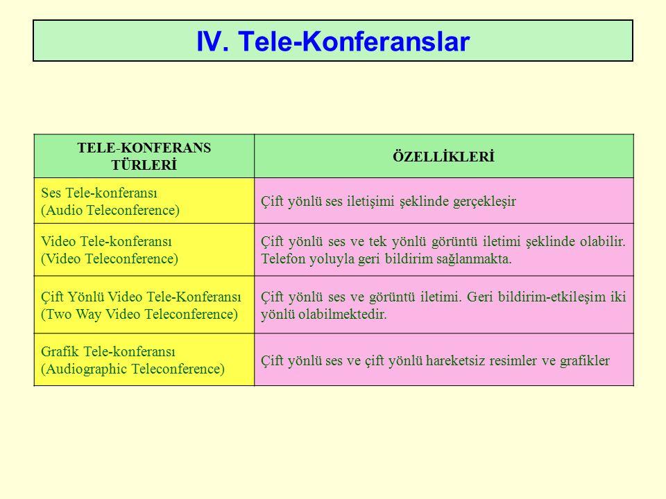 IV. Tele-Konferanslar TELE-KONFERANS TÜRLERİ ÖZELLİKLERİ Ses Tele-konferansı (Audio Teleconference) Çift yönlü ses iletişimi şeklinde gerçekleşir Vide