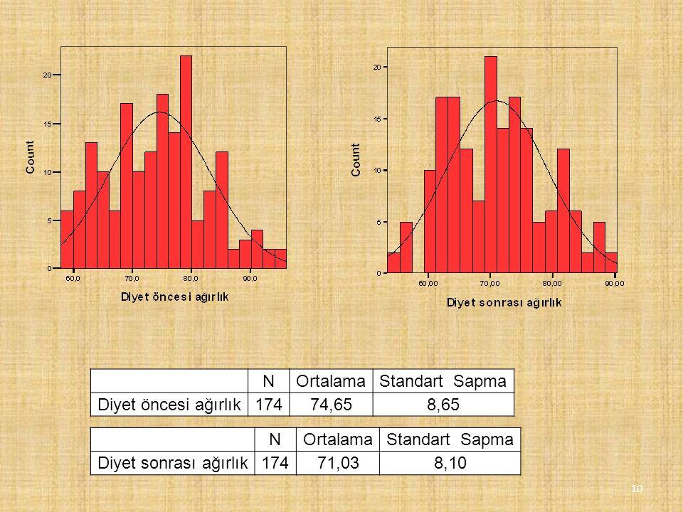 NOrtalamaStandart Sapma Diyet öncesi ağırlık17474,658,65 NOrtalamaStandart Sapma Diyet sonrası ağırlık17471,038,10 10