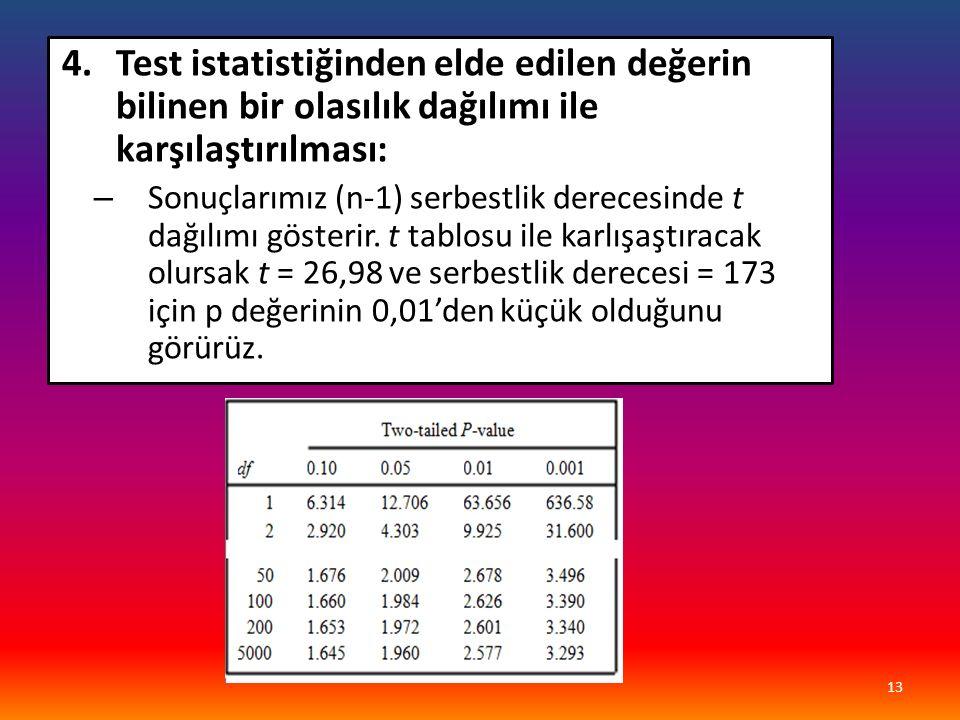 4.Test istatistiğinden elde edilen değerin bilinen bir olasılık dağılımı ile karşılaştırılması: – Sonuçlarımız (n-1) serbestlik derecesinde t dağılımı gösterir.