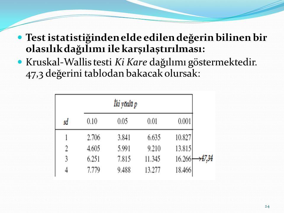 Test istatistiğinden elde edilen değerin bilinen bir olasılık dağılımı ile karşılaştırılması: Kruskal-Wallis testi Ki Kare dağılımı göstermektedir.