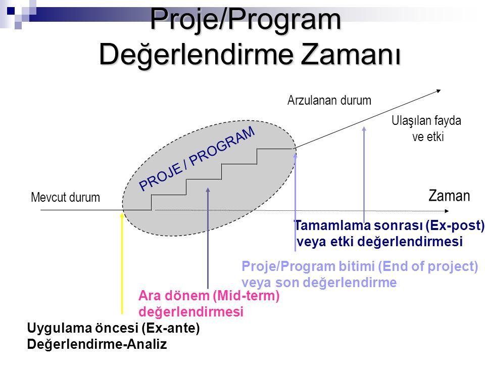 Proje/Program Değerlendirme Zamanı Değerlendirme Zamanı Arzulanan durum PROJE / PROGRAM Ara dönem (Mid-term) değerlendirmesi Proje/Program bitimi (End of project) veya son değerlendirme Tamamlama sonrası (Ex-post) veya etki değerlendirmesi Mevcut durum Zaman Ulaşılan fayda ve etki Uygulama öncesi (Ex-ante) Değerlendirme-Analiz