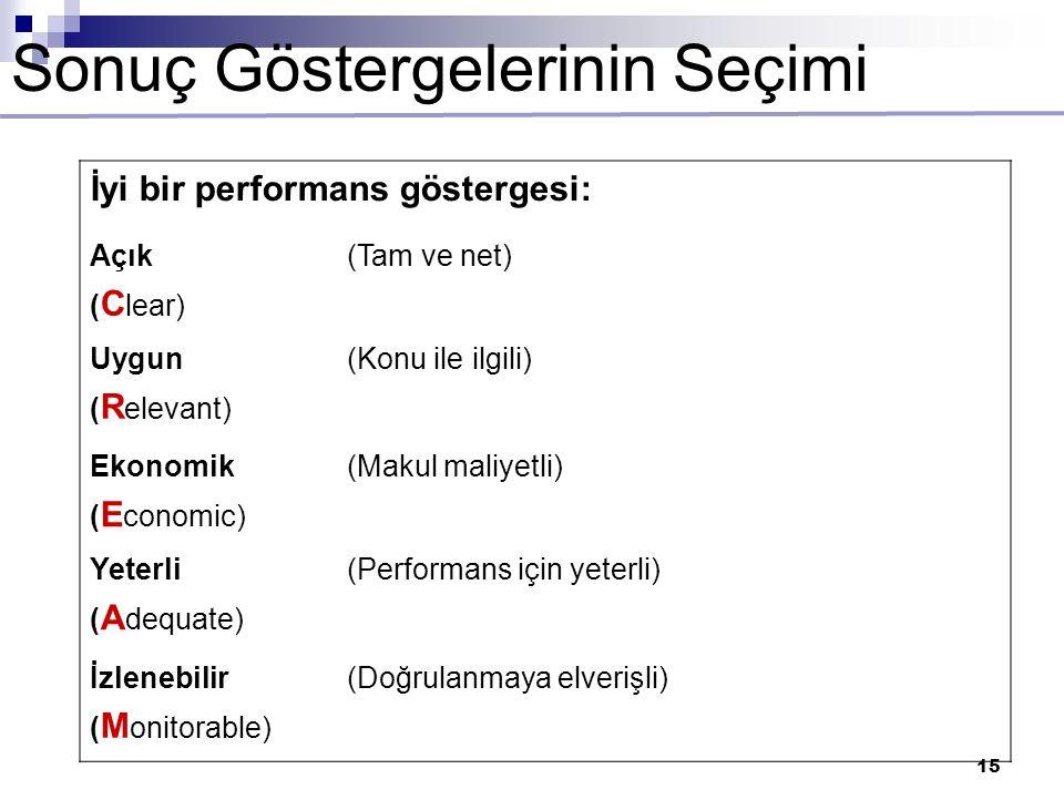 15 Sonuç Göstergelerinin Seçimi İyi bir performans göstergesi: Açık ( C lear) (Tam ve net) Uygun ( R elevant) (Konu ile ilgili) Ekonomik ( E conomic) (Makul maliyetli) Yeterli ( A dequate) (Performans için yeterli) İzlenebilir ( M onitorable) (Doğrulanmaya elverişli)