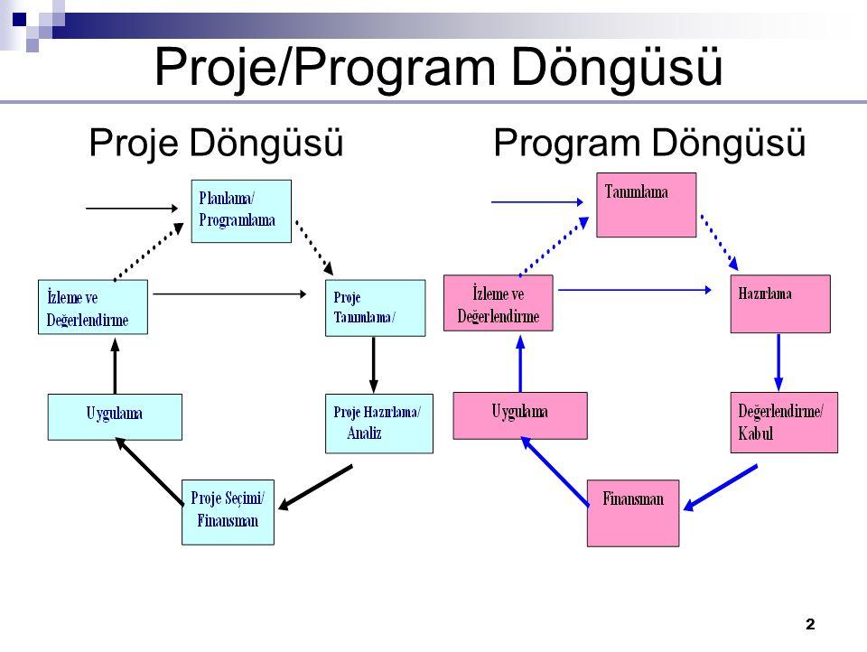 2 Proje/Program Döngüsü Proje DöngüsüProgram Döngüsü