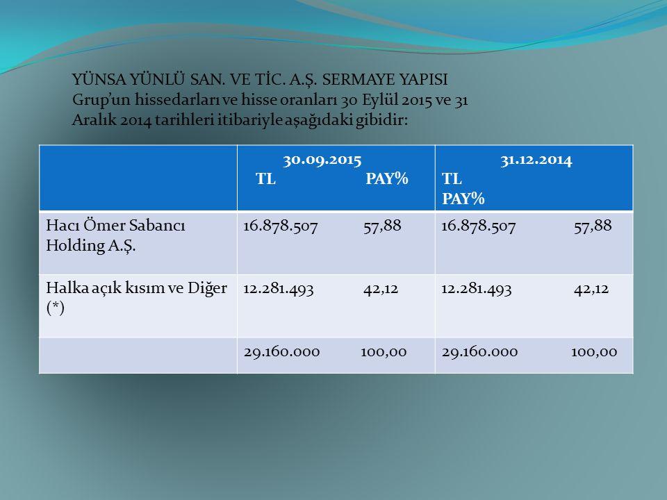 30.09.2015 TL PAY% 31.12.2014 TL PAY% Hacı Ömer Sabancı Holding A.Ş. 16.878.507 57,88 Halka açık kısım ve Diğer (*) 12.281.493 42,12 29.160.000 100,00