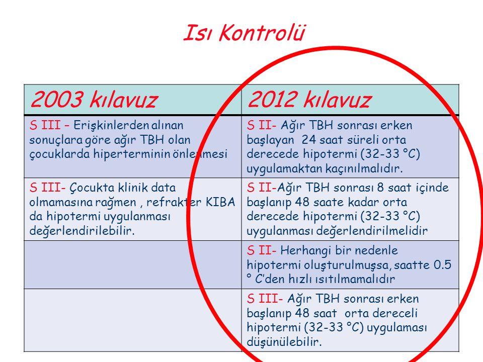 Isı Kontrolü 2003 kılavuz2012 kılavuz S III – Erişkinlerden alınan sonuçlara göre ağır TBH olan çocuklarda hiperterminin önlenmesi S II- Ağır TBH sonr